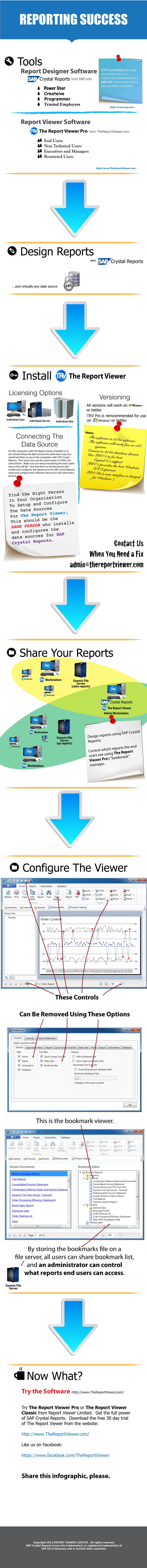 This is an infographic that explains the best use of The Report Viewer Pro and SAP Crystal Reports.